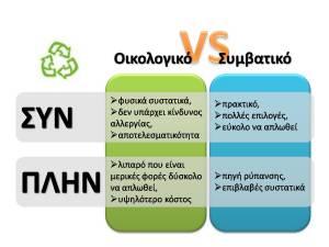 Οικολογικό vs Συμβατικό, credit: Camille Delcour
